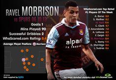 Ravel Morrison | West Ham | vs Spurs 06.10.13