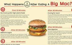 Das passiert, wenn Du einen Big Mac isst