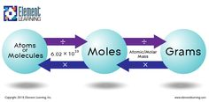 As my father always said, when in doubt, convert to moles. How to convert between grams moles and atoms and molecules. Chemistry Help, Chemistry Classroom, Chemistry Humor, High School Chemistry, Physical Chemistry, Chemistry Notes, Chemistry Lessons, Teaching Chemistry, Science Chemistry
