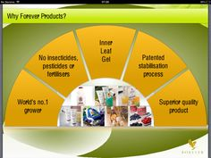 Why Forever Products? This picture says it all!!! For more info, visit http://www.morgansnature.flp.com