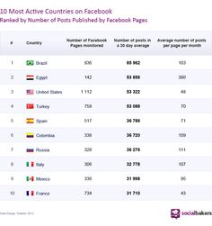 Brasileiro é quem mais interage no Facebook