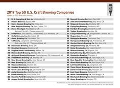 Brewers Association releases 2017 Top 50 Brewing Companies by Sales Volume