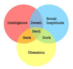 A useful personality map perhaps..?