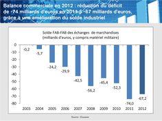 MEDEF Actu-Eco de la semaine du 4 au 8 février 2013 - Balance commerciale en 2012 : réduction du déficit de -74 milliards d'euros en 2011 à -67 milliards d'euros, grâce à une amélioration du solde industriel