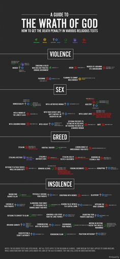 A Guide to the Wrath of God #infographic #infografía