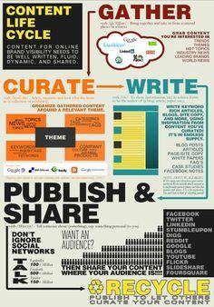 Il ciclo di vita dei contenuti sul web: dalla raccolta, alla scelta, stesura, pubblicazione, condivisione e riciclo degli stessi.