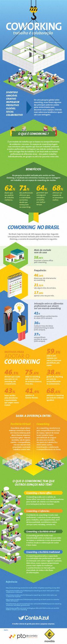 Infográfico sobre coworking e a pesquisa brasileira