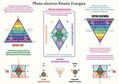 Tetryonics 18.01 - Photo-electron Kinetic Energies