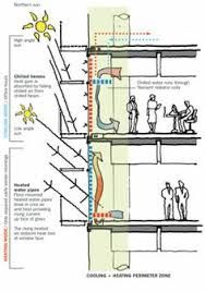 Wall Section Graphic Environmental Architecture, Green Architecture, Sustainable Architecture, Sustainable Design, Architecture Details, Environmental Studies, Building Systems, Building Design, Ecology Design
