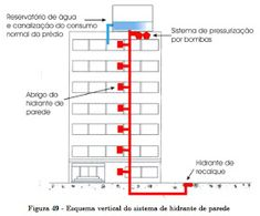 Fire Hydrant System, Fire Sprinkler System, Fire Alarm System, Fire Safety, Bar Chart, Floor Plans, Construction, Architecture, Building