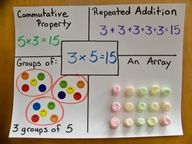 Great idea for beginning multiplication