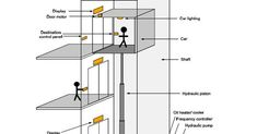 Image result for parts of elevator and its function