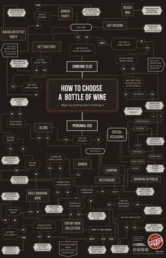 For Those Trying To Figure Out What Kind Of #Wine To Pick Up Tonight, Here Is A Complete Guide To Choosing The Right Bottle For The Right Occasion. -Business Insider