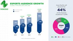 Newzoo Esports Report 2016 Audience Growth V3