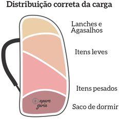 Distribuição correta da carga de uma mochila cargueira para mochião! Veja como arrumar a sua mochila de viagem