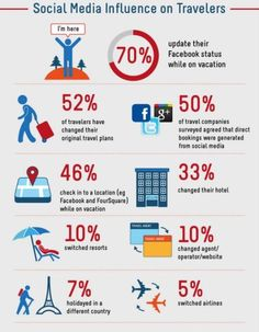 Social Media is a MAIN REASON SO MANY TRAVEL !!! Look at the NUMBERS :-D