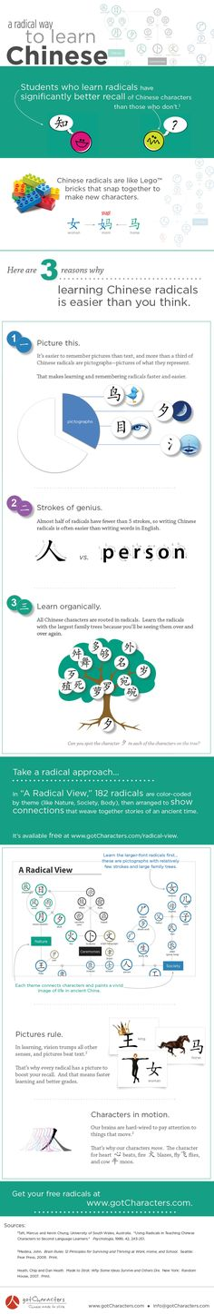 A Radical View of Chinese Characters Infographic #learning #languages #chinese