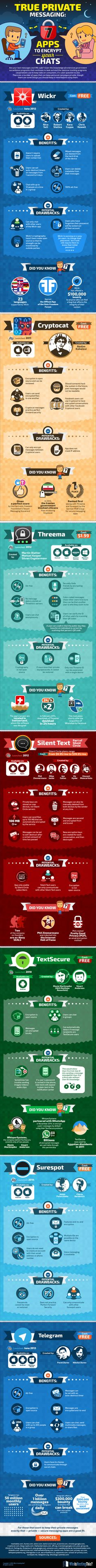 True Private Messaging: 7 Apps to Encrypt Your Chats - infographic