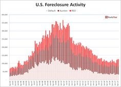 Foreclosure activity hits 19-month high Foreclosure activity hits 19-month high. Find Homes In Oregon @ https://www.teamthayer.com