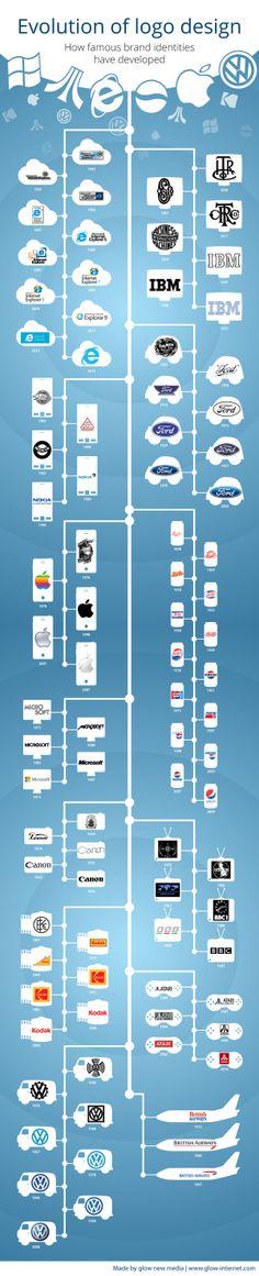 Evolución del diseño de grandes marcas. #Infografía en inglés. Título original: Evolution of logo design