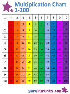 1-10 Times Tables Chart