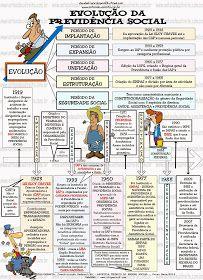 ENTENDEU DIREITO OU QUER QUE DESENHE ???: EVOLUÇÃO DA PREVIDÊNCIA SOCIAL