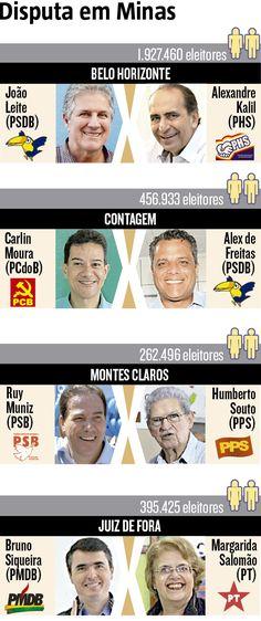Maior cidade do Norte de Minas, Montes Claros terá segundo turno para decidir quem será o próximo prefeito. Disputarão os votos dos 262.496 eleitores os candidatos Ruy Muniz (PSB) e Humberto Souto (PPS). Com isso, mineiros voltarão às urnas no dia 30 em quatro cidades: além de Montes Claros, em Belo Horizonte, Contagem e Juiz de Fora. (06/10/2016) #Política #Eleições #SegndoTurno #Infográfico #Infografia #HojeEmDia