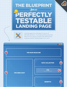 The Blueprint for a Perfectly Testable Landing Page Marketing Tools, Online Marketing, Social Media Marketing, Digital Marketing, Landing Page Design, Data Collection, Copywriting, Business Branding, Data Visualization