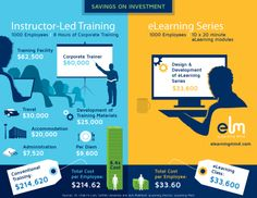 Savings on Investment: Instructor-led #training vs. #eLearning #SOI