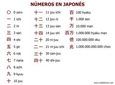 Japanese is a language spoken by more than 120 million people worldwide in countries including Japan, Brazil, Guam, Taiwan, and on the American island of Hawaii. Japanese is a language comprised of characters completely different from Learn Japanese Words, Study Japanese, Japanese Kanji, Japanese Culture, Japanese Alphabet Kanji, Learn Japanese Beginner, Japanese Things, Japanese Quotes, Japanese Phrases