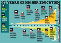 This is especially relevant in higher education, where change tends to happen slower than elsewhere.