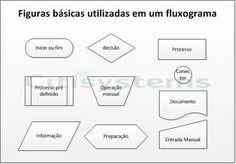 Fluxograma é uma representação de um processo que utiliza símbolos gráficos para…