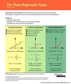 Linear Regression Vs Logistic Regression Vs Poisson Regression   Marketing Distillery