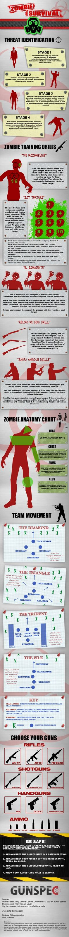 GunSpec Zombie Survival Tactics Infographic
