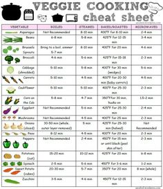 Cheat sheet for cooking your veggies to perfection