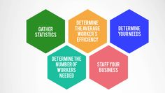 Every business, in order to maintain its growth, needs to include a right staffing level. However, it can be a challenging task if not done in an organized way.   Whereas hiring too many employees will lead to high costs, hiring too fewer people will lead to less productivity as the huge burden on the limited number of employees will make them feel stressed and overworked.   #ITStaffing #Recruitment #TechnicalJobs #StaffingAgency #Employment #Recruiting #Staffing #Hiring #Recruitment