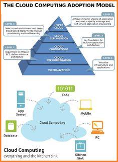 Cloud Computing Adoption Model