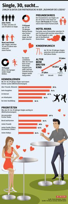 """30, Single, Torschlusspanik? Zahlen und Daten zur Partnersuche in der """"Rushhour des Lebens"""". http://kurier.at/lebensart/leben/singles-warum-es-mit-30-so-schwierig-ist-einen-partner-zu-finden/83.984.927"""