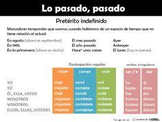 Gramática en español Teach Me Spanish, Spanish Grammar, Spanish Teacher, Spanish Classroom, Spanish Lessons, Spanish Language, Learning Spanish, Spanish Culture, Online Lessons