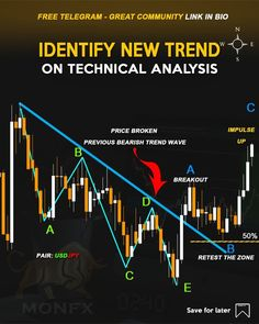 Forex Trading Tips, Learn Forex Trading, Money Trading, Day Trading, Stock Trading Strategies, Trade Finance, Trading Quotes, Stock Charts, Social Media Marketing Business
