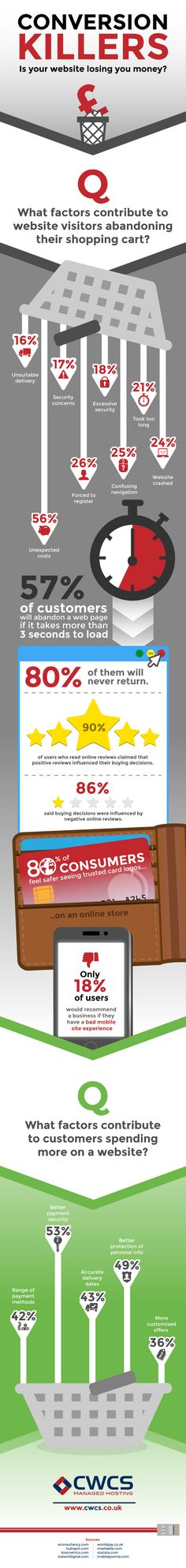 Conversion Killers Is Your Website Losing You Money?  What is it that is keeping your visitors from converting into buyers? Why are your shopping carts empty and left circling in the wind?   View the infographic and find the answers you're looking for!