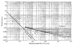 Fanning friction factor - Wikipedia
