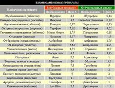 Взаимозаменяемые препараты