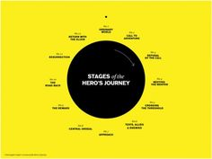 Fight Club, Cinderella, and What Storytelling Means for Brands image heros journey e1349472219994
