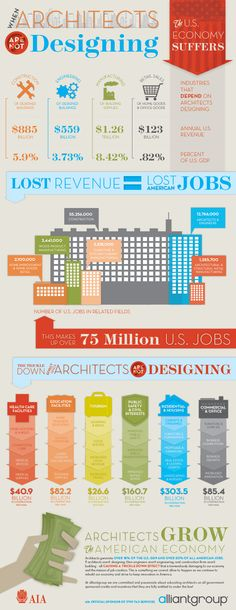 The US Economy suffers when Architects ARE NOT Designing