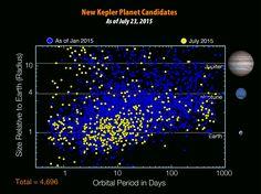 Kepler Planet Candidates July 2015