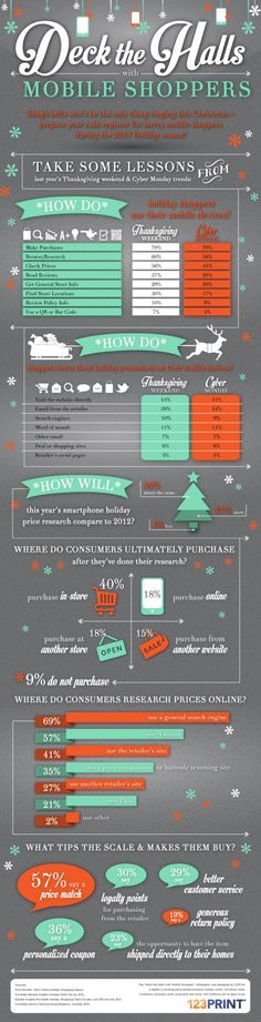 #MobileShoppers. Deck the hall, mobile shoppers. Infographic
