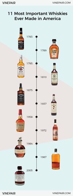 11 Essential Bottles Of American Whiskey Learn about 11 of the most important American Whiskey brands. America may be young, but its history with whiskey is serious. See 11 essential whiskies now! Whiskey Girl, Cigars And Whiskey, Scotch Whiskey, Brands Of Whiskey, Bourbon Brands, Irish Whiskey, Whiskey Bottle, Bar Drinks, Cocktail Drinks