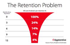 It's Time We Start Thinking Less About Installs and More About Retention
