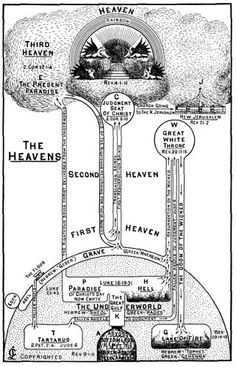 The Heavens / Clarence Larkin